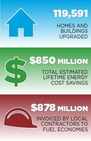 Accomplishments graphic: 119,591 homes and buildings upgraded, $850 million total estimated lifetime energy cost savings, $878 million invoiced by local contractors to local fuel economies.