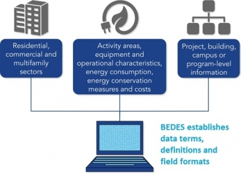 Infographic: BEDES establishes data terms, definitions and field formats.