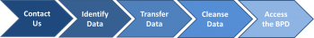 The BPD Data Contribution Process: Contact us, identify data, tranfer data, cleanse data, access the BPD.