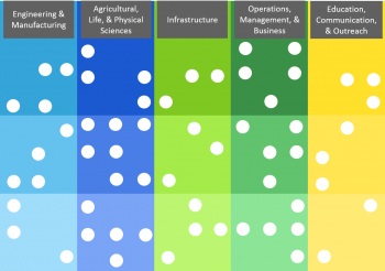 A matrix of blue, green and yellow columns with white dots signifying jobs in the bioenergy field.