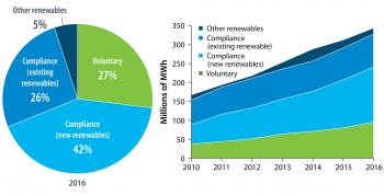 Voluntary market share of U.S. non-hydropower renewable generation