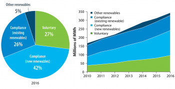 Voluntary market share of U.S. non-hydropower renewable generation
