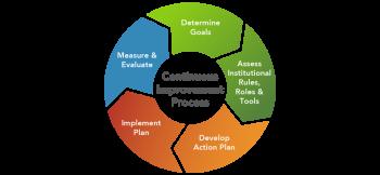 Continuous Improvement Process graphic.