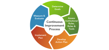 Continuous Improvement Process graphic.