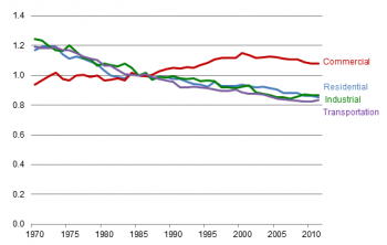 """The energy intensity of four end-use sectors (transportation, industrial, residential, and commercial) for the years 1970 to 2010 is shown by a line chart."""",""""title"""":""""Figure H2. Source energy intensity indexes by major end-use sector, 1970-2011 (adjusted f"""