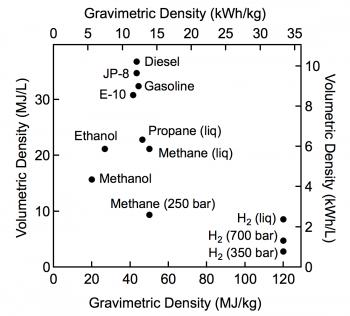 fcto_storage_fuel_density.png?itok=cEGlqiC9