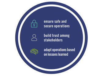 Circular graphic reading: safe and secure operations, build trust among stakeholders, adapt operations based on lessons learned.