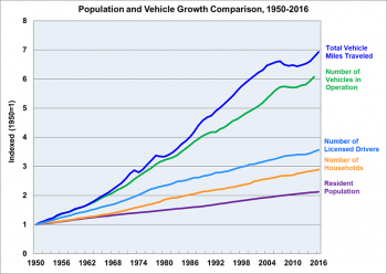 Graph showing population and vehicle growth comparison for 1950 to 2016.