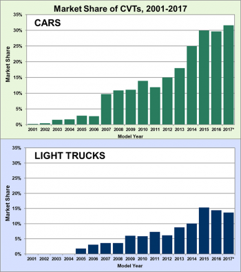 Market share of continuously variable transmissions (CVT) cars and light trucks from 2001 to 2017