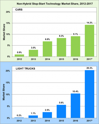Non-Hybrid Stop-Start Technology Market Share for Cars and Light Trucks from 2012 to 2017