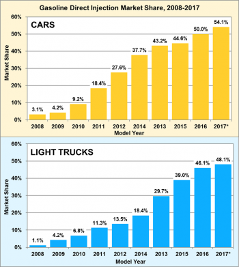 Gasoline Direct Injection Market Share for cars and light trucks from 200 to 2017