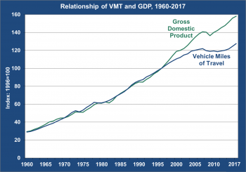 Graph showing relationship of Vehicle Miles Traveled in the U.S to U.S. Gross Domestic Product from 1960 to 2017.