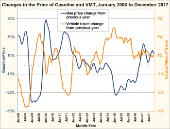 Graph showing changes in the price of gasoline and vehicle miles traveled from January 2008 to December 2017.
