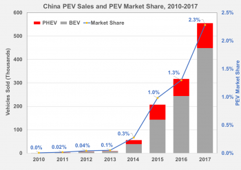 China plug-in electric vehicle sales and plug-in electric vehicle market share from 2010 to 2017.