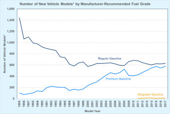 Number of New Vehicle Models by Manufacturer-Recommended Fuel Grade from 1985 to 2017.