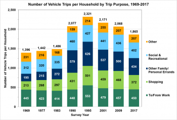 Number of Vehicle Trips per Household by Trip Purpose (to/from work, shopping, other family/personal errands, social and recreational, other) from 1969 to 2017.