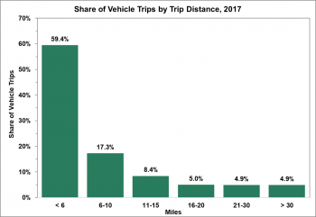 Share of vehicle trips by trip distance in 2017. Almost 60% of the trips were 6 miles or less.