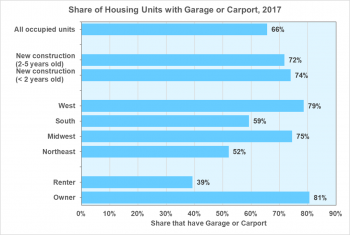 Share of housing units with garage or carport in 2017. Catagories include owner or renter, regions of the country, age of construction, and all occupied units.