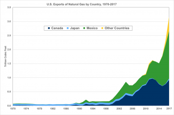 U.S. Exports of Natural Gas by Country (Canada, Japan, Mexico, Other Countries) from 1970 to 2017