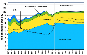 Graphic showing U.S. Petroleum and Consumption by Sector from 1973 to 2040.