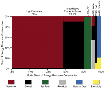 Graphic showing domestic consumption of transportation energy use by mode and fuel type in 2013.