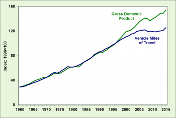 Graph showing gross national product and vehicle travel trends during 2015.