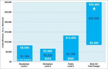 Graph showing installation costs of electric vehicle charging stations by type from 2011 to 2013.