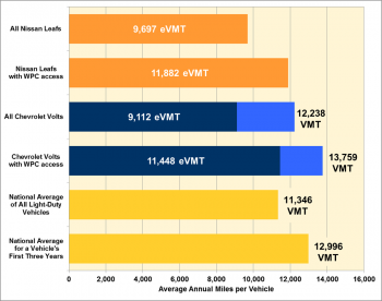 Graphic showing average annual miles per vehicle for vehicles in the EV Project compared to the national averages.