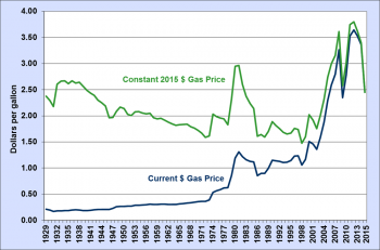 Graph showing the annual average gasoline pump price from 1929 to 2015.