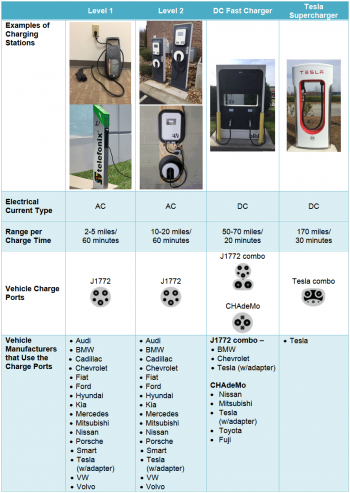 Table depicts a variety of PEV charging options and examples, including charging stations, electrical current type, range per charge time, vehicle charge ports, and vehicle manufacturers that use charge ports.