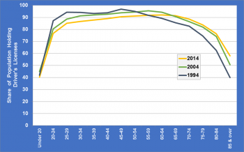 Graph showing the share of population holding driver's licenses by age group in 1994, 2004 and 2014.
