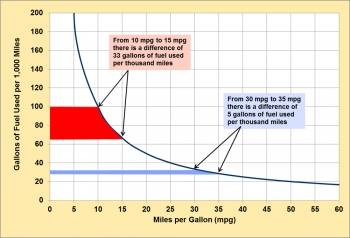 Graphic showing fuel use versus fuel economy