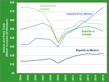 Graphic showing Mexico and Canada vehicles and parts trade value from 2004 to 2015