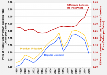Graph showing average annual unleaded regular and premium gasoline prices, and the difference between the two for the years 1998 to 2015