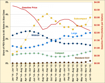 Graphic showing share of PEV sales to all sales in size class, and gasoline prices, from June 2014 to December 2015