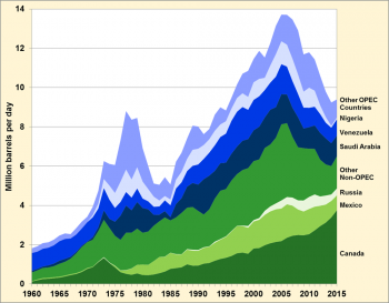 Graphic showing US Petroleum Imports by Country (Canada, Mexico, Russia, Other Non-OPEC, Nigeria, Saudi Arabia, Venezuela, Other OPEC Countries) from 1960 to 2015