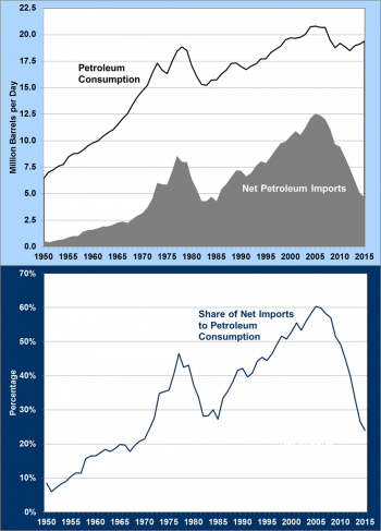Graph showing U.S. petroleum consumption, net imports, and share of net imports to petroleum consumption from 1950 to 2015.