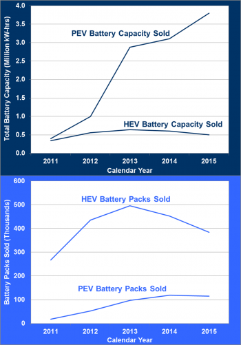 Graphis showing HEV and PEV battery capacity sold and HEV and PEV battery packs sold.