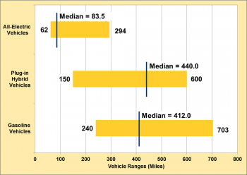 Graph showing breadth of AEV, PHEV, and gasoline vehicle ranges for the model year 2016