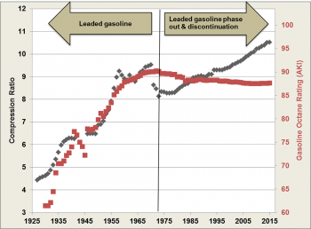 Average engine compression ratio compared to average gasoline octane rating from 1925 to 2015