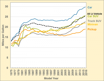 Graph showing new light vehicle fuel economy by vehicle class for the model years 1975 through 2016.