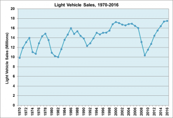 Graph showing light vehicle sales from 1970 to 2016.
