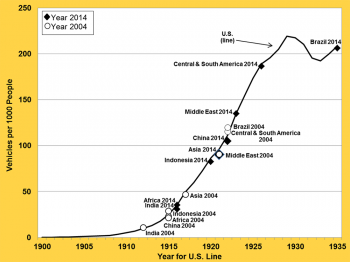 Vehicles per Thousand People: U.S. (Over Time) and Other Countries from 1900 to 1935
