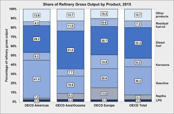 Graph showing share of refinery gross output by product in 2015.