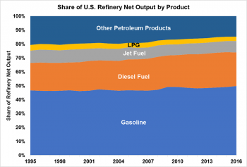 Graph showing share of U.S. Refinery Net Output by Product: Gasoline, Diesel Fuel, Jet Fuel, LPG, and Other Petroleum Products