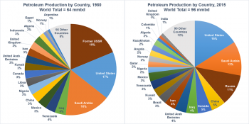 Graph showing petroleum production by country in 1980 and 2015