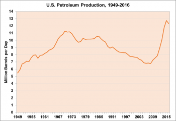 Graphic showing U.S. petroleum production from 1949 to 2016