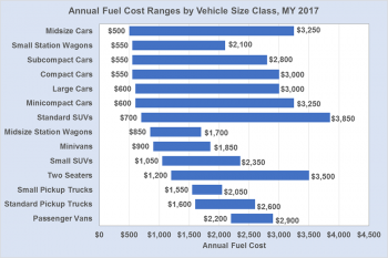 Graph showing annual fuel cost ranges by vehicle size class for the model year 2017.
