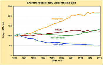 Graph showing characteristics (horsepower, weight, fuel economy, 0-60) of new light vehicles sold for model years 1980-2016.