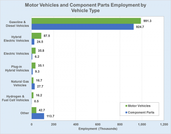 Graphic showing motor vehicle and component parts employment by vehicle type, Quarter 1, 2016.